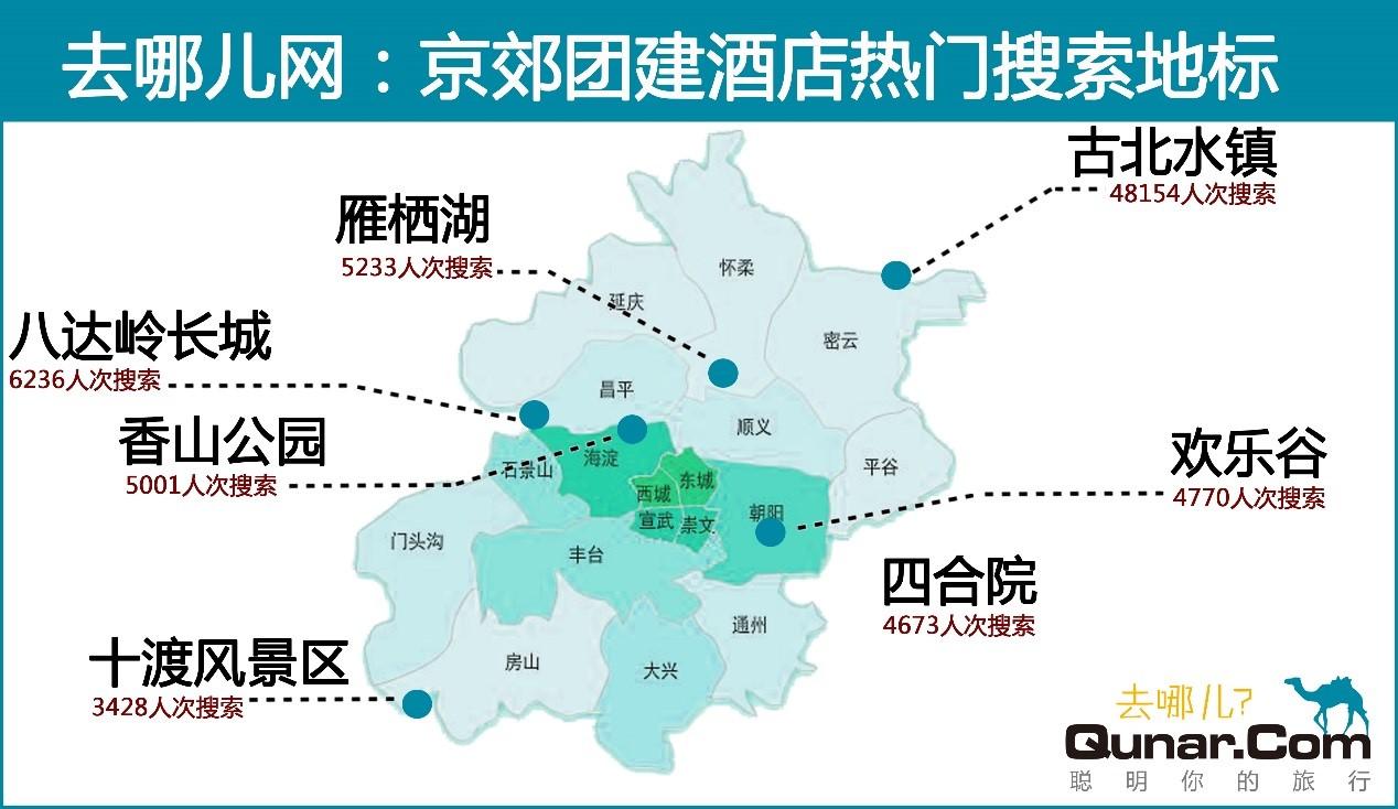 去哪兒網:京郊團建,四合院、郊區別墅成網紅