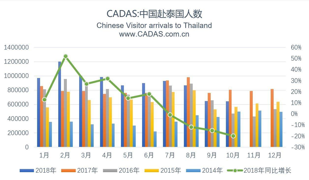 数据观察:中泰市场低迷 多条航线仍停飞