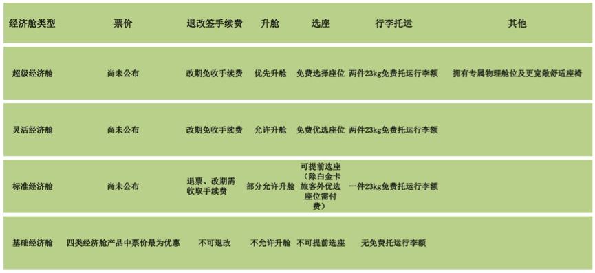 """东航 上航:下月将在两条航线推出""""基础经济舱"""""""