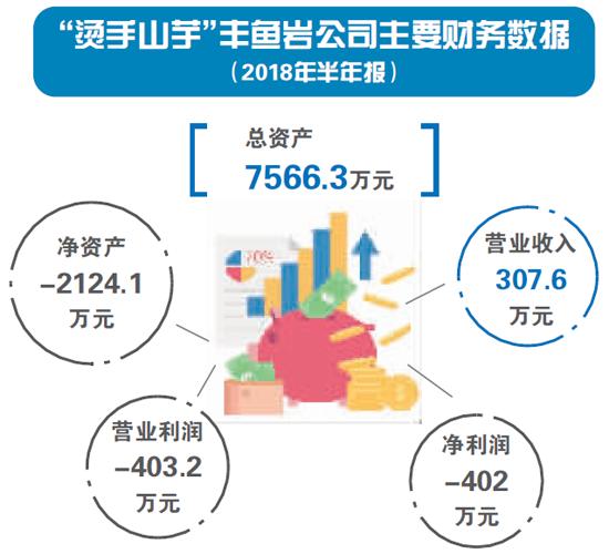 不良资产无人问津:桂林旅游新业务受拖累