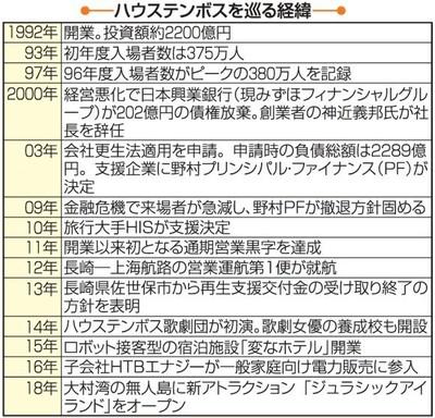 日本豪斯登堡主题公园:或接受复星集团注资