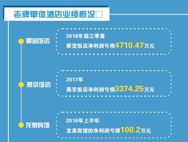 """北京:老牌单体酒店业绩堪忧 面临集体""""出局"""""""