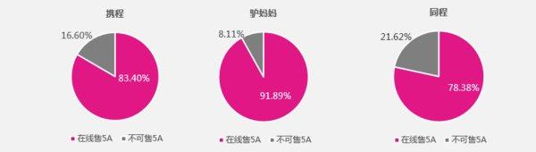 驢媽媽:中國旅游電子門票2018年度研究報告