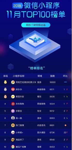 """微信小程序11月榜单出炉:同程艺龙""""三连冠"""""""