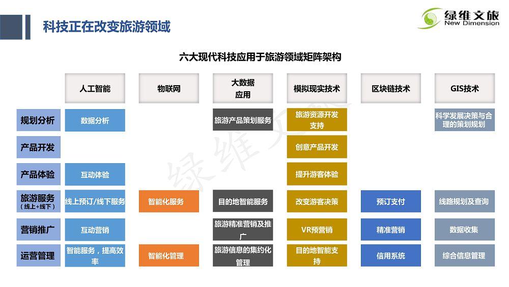 景区门票定价及创新发展研究_136