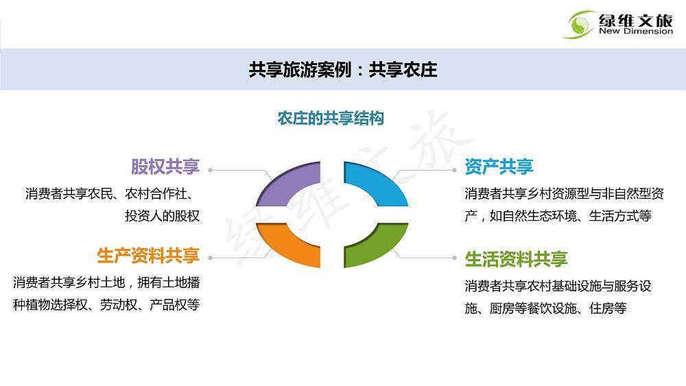 景区门票定价及创新发展研究_162