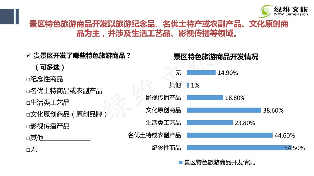 景区门票定价及创新发展研究_32