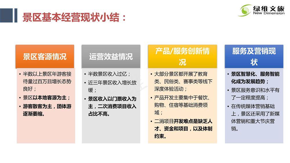 景区门票定价及创新发展研究_38