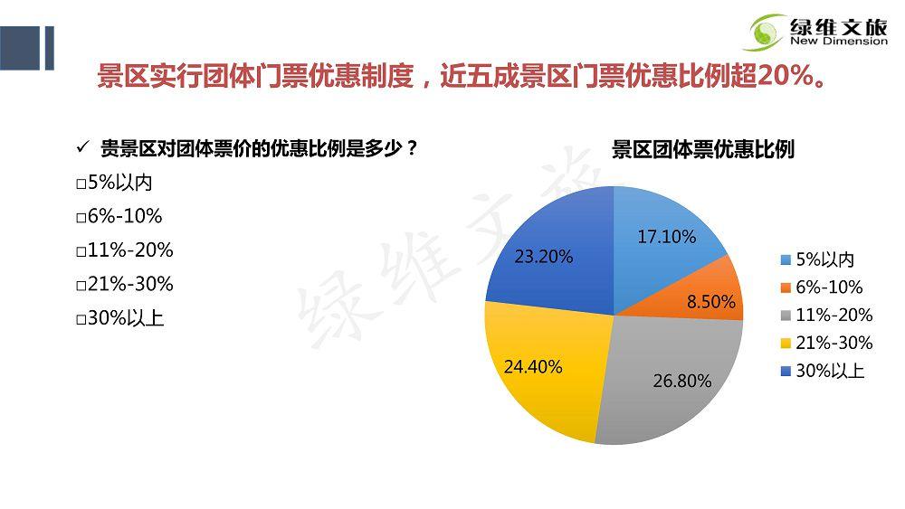 景区门票定价及创新发展研究_41