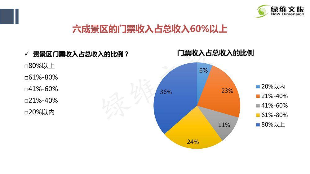 景区门票定价及创新发展研究_44
