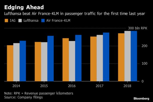 汉莎航空:14年后超法航荷航成欧洲最大航司