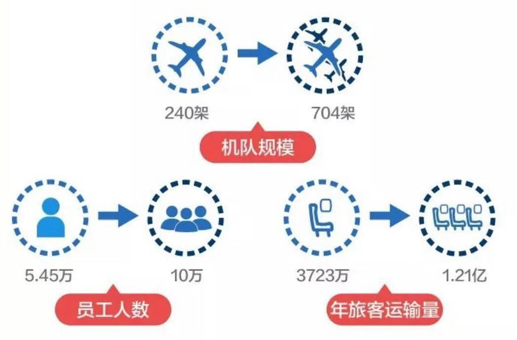 东航:连续十年盈利后,发力京沪双枢纽