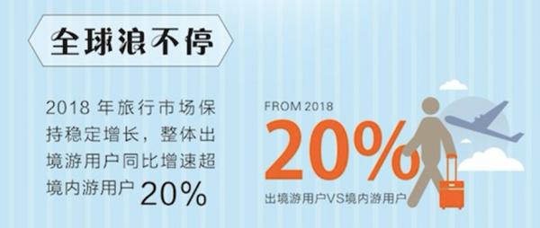 飞猪:2018年度旅行报告 洞察旅游市场新趋势