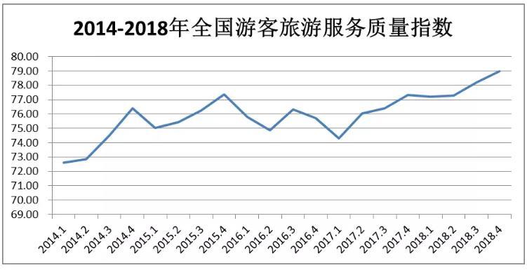 2018旅游经济运行盘点:旅游服务质量发展