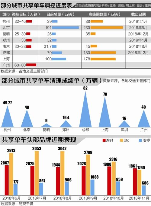 """共享单车存量""""瘦身"""":头部企业""""卡位战""""将爆发"""