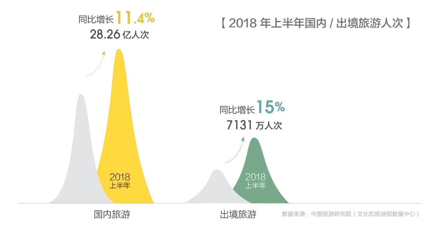 马蜂窝:全球自由行报告 中国旅游品牌崛起