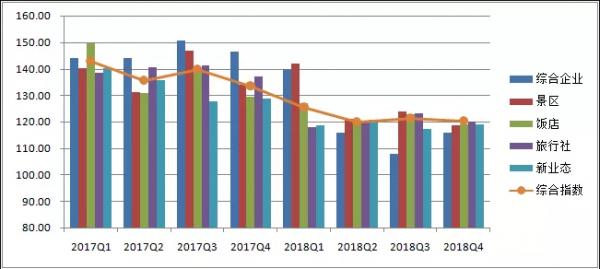 """2018旅游经济运行盘点:系列报告之""""旅游产业"""""""