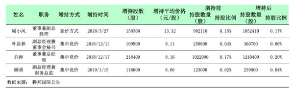 腾邦国际:引入国资后在质股份仍超60%