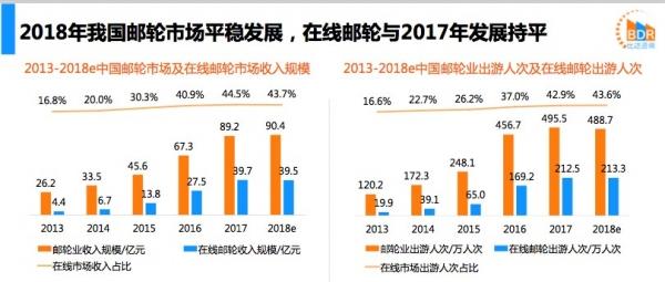 中國在線郵輪:2018出游人次微增 同程郵輪領跑