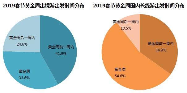 同程旅游:2019春节黄金周旅游消费趋势报告