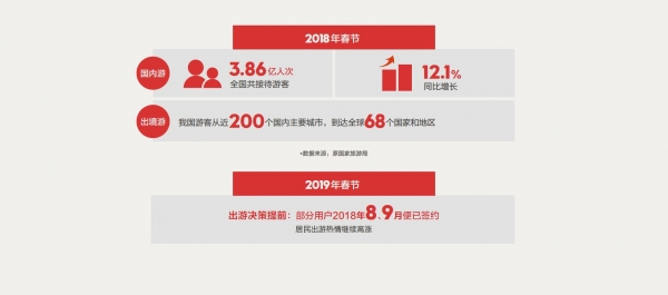 旅行社协会&途牛:2019春节黄金周旅游趋势报告