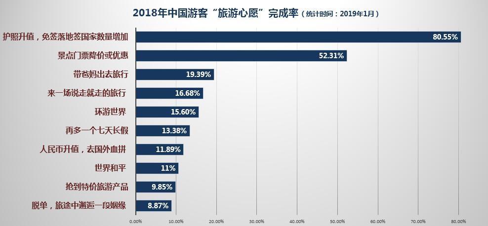 """携程:""""2018年十大旅游心愿""""完成率调查"""
