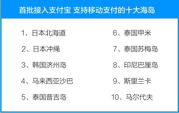 """支付宝:春节""""不用带钱包""""境外商圈增至100个"""