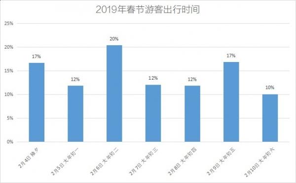 中青旅遨游网:2019年春节黄金周旅游报告