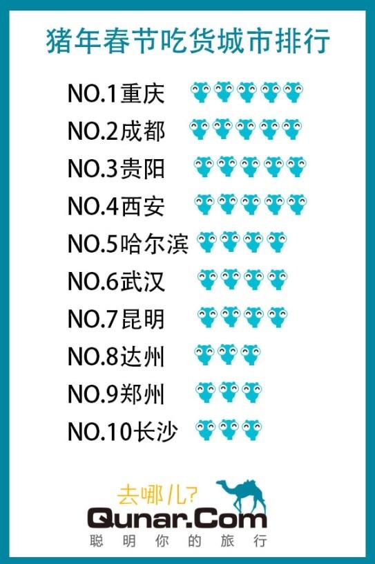 """去哪儿网:猪年""""吃货游""""崛起 重庆成都居榜首"""