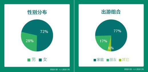 6人游:2018年定制旅游消费趋势报告
