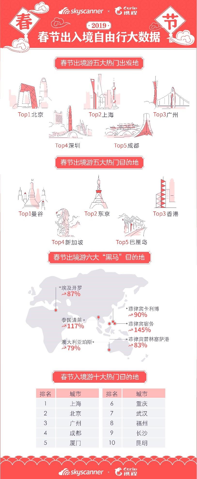 """2019春节出入境自由行数据:宿务成最大""""黑马"""""""