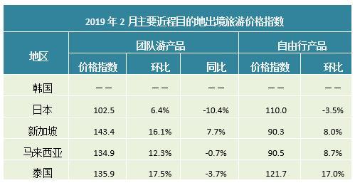 艾威联合:2019年2月出境旅游价格指数报告