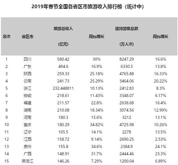 2019春节各省份旅游收入:19省收入超百亿