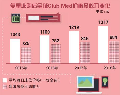 Club Med风波背后:高端旅游产品的品控难题