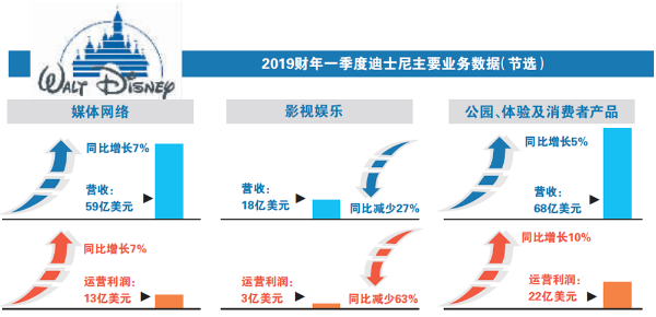 客流放缓收益低于预期:上海迪士尼遭遇双难题