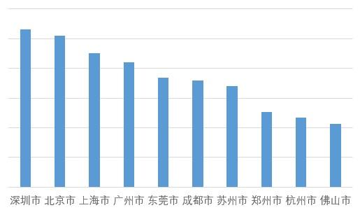 高德地图:春节交通报告 十大空城广东占四城