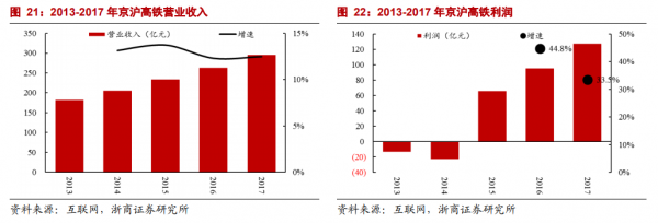 利润率高达40%:京沪高铁凭啥这么赚钱?