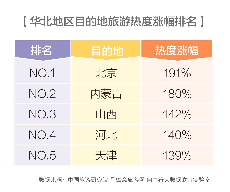 """马蜂窝华北旅游报告: """"内容为王""""重塑升级之路"""