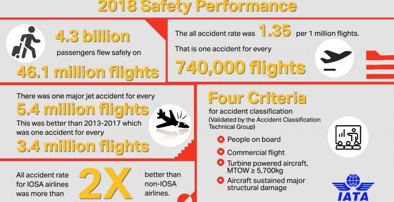 IATA:公布2018全球航空公司安全表现数据
