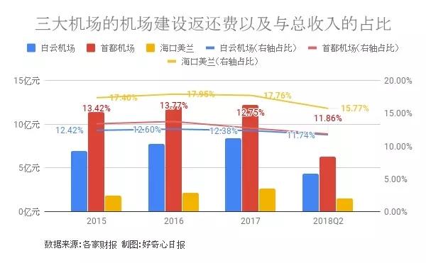 白云機場:去年成本費用大增 凈利潤下降23%