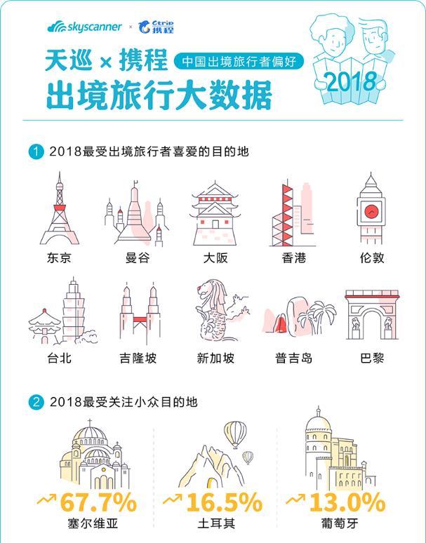 2018出入境自由行大数据: 北京人出行花费居首