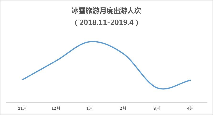 中国冰雪旅游消费大数据报告(2019)