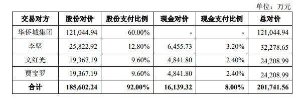 云南旅游:超20亿100%收购华侨城文旅科技