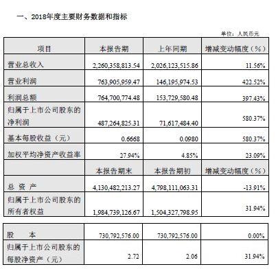 云南旅游:2018营收约22.6亿元 净利润增超5倍