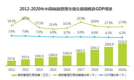 攜程商旅&艾瑞:2019中國商旅管理市場白皮書