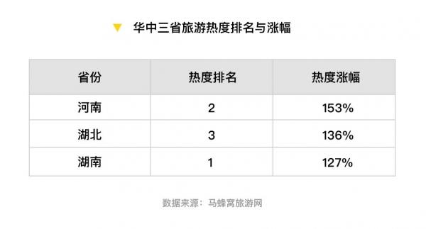 馬蜂窩:中國省域自由行大數據報告之河南省
