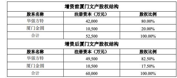 华强方特:2018营收43.45亿元 同比增长12.49%