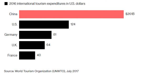 分析:为何中国人在海外购买奢侈品的花销下降