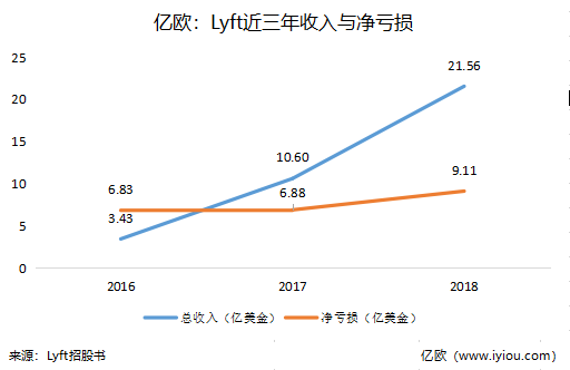 Lyft递交招股书:成立至今累计亏损达30亿美元