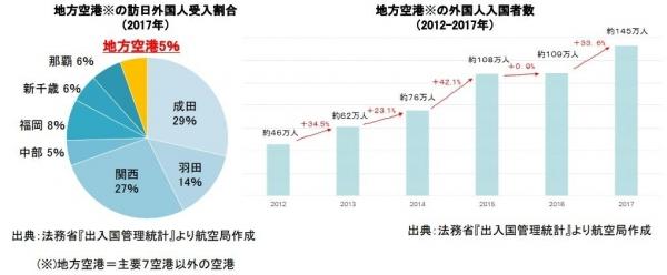 国际航线应如何补贴:看日本政府的补贴形式
